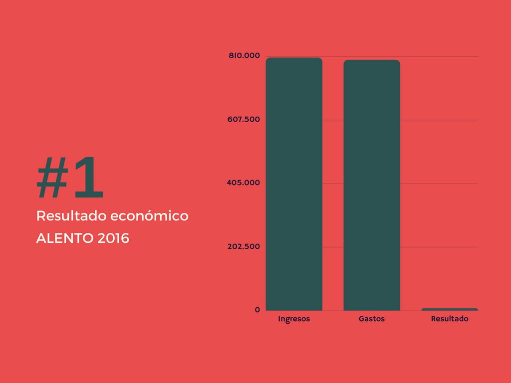 Resumen cuentas anuales ALENTO 2017. Ingresos y Gastos