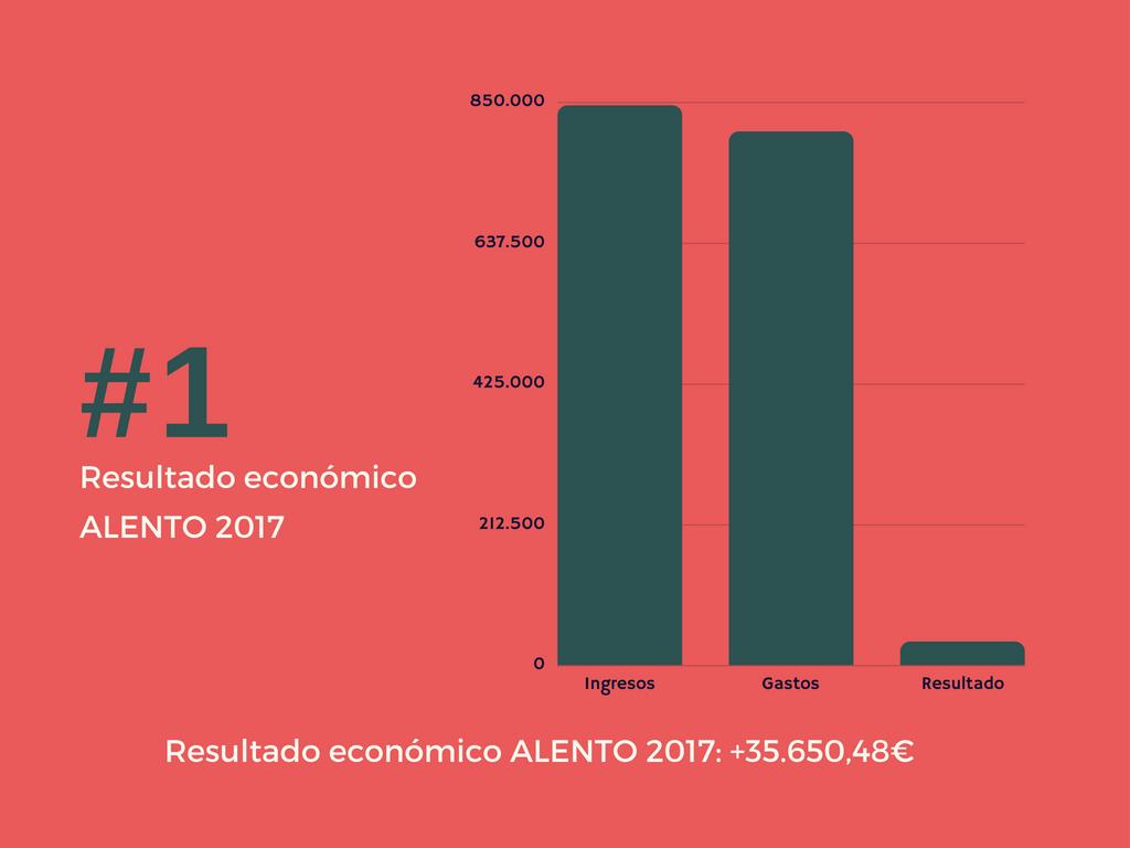 Cuentas anuales 2017 Asociación ALENTO