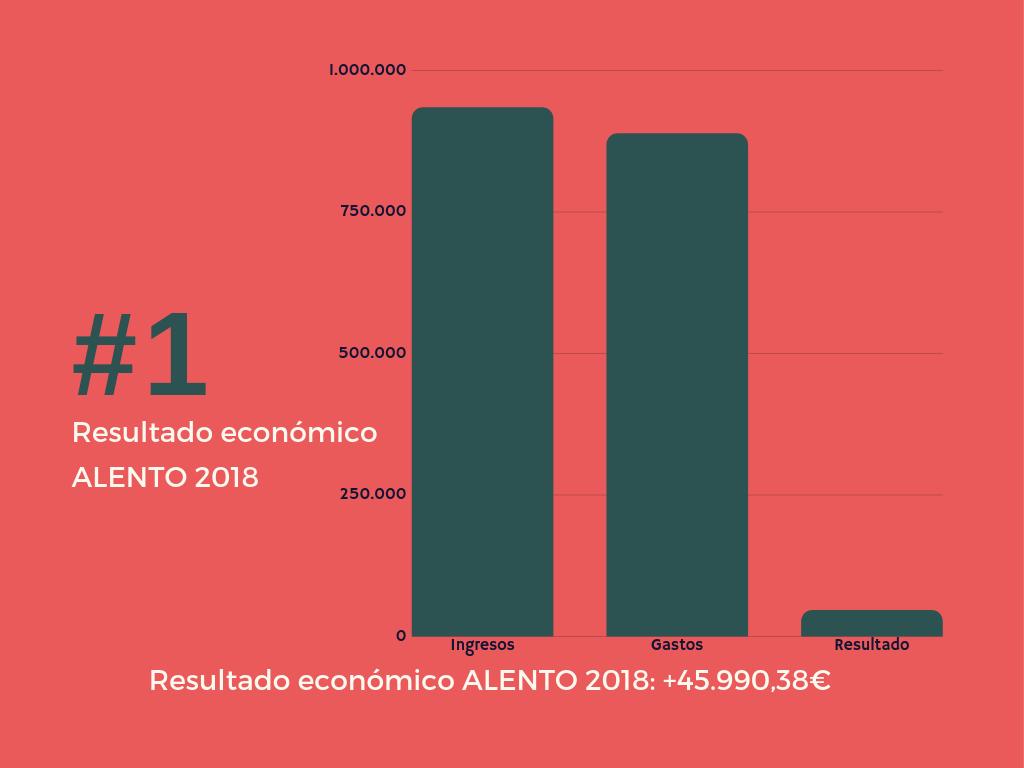Balance ingresos y gastos 2018 Asociación ALENTO de Daño Cerebral de Vigo