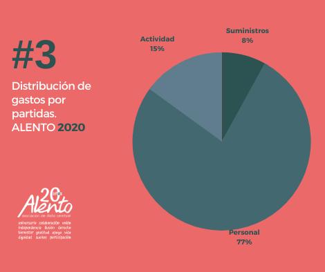 Destino de los gastos 2020. Asociación ALENTO